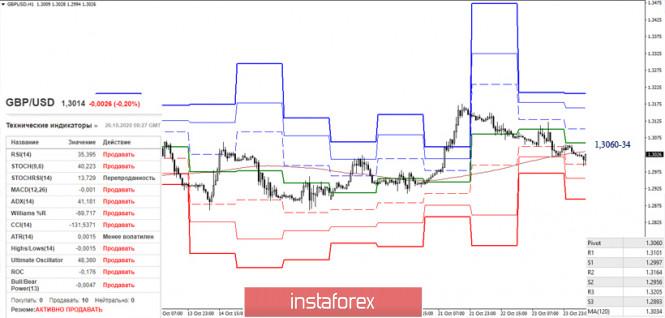 EUR/USD и GBP/USD 26 октября – рекомендации технического анализа