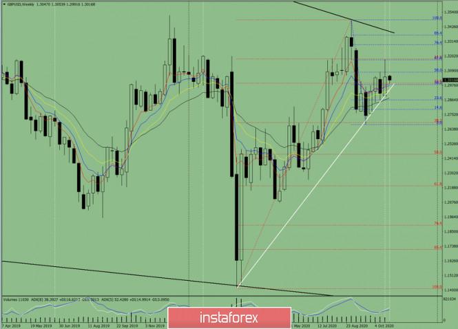 Технический анализ на неделю с 26 по 31 октября на валютной паре GBP/USD