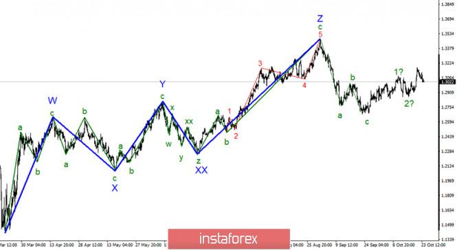 analytics5f96991b7aa73 - Анализ GBP/USD 26 октября. Рынки ждут результатов переговоров между Лондоном и Брюсселем. Британец продолжает падение на