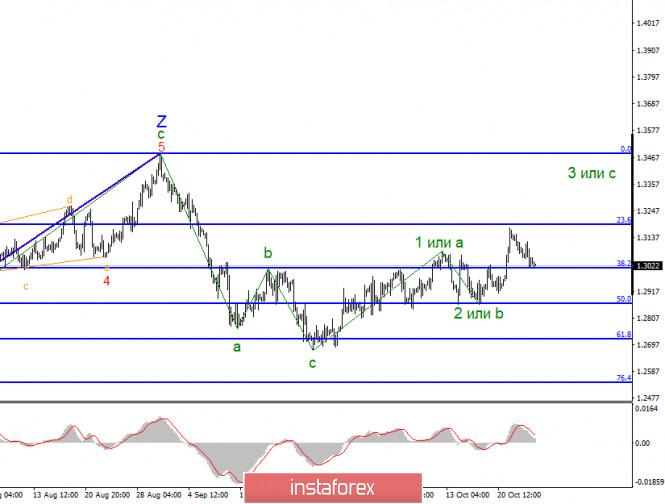 analytics5f969923dcf6a - Анализ GBP/USD 26 октября. Рынки ждут результатов переговоров между Лондоном и Брюсселем. Британец продолжает падение на
