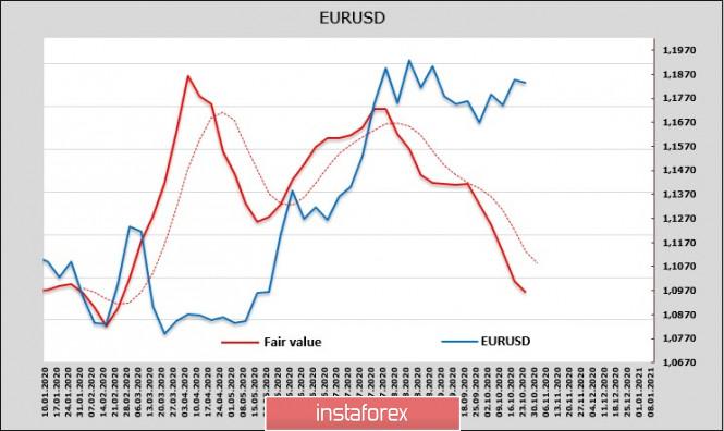 Последняя предвыборная неделя в США и очередная волна паники. Обзор USD, EUR, GBP