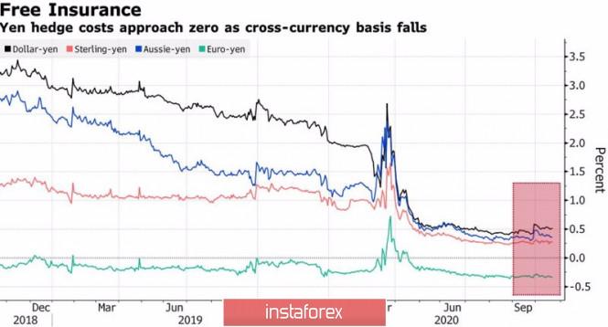 Три причины купить иену
