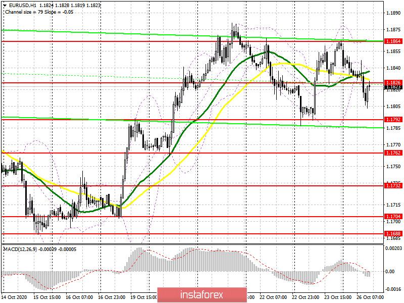 EUR/USD: план на американскую сессию 26 октября (разбор утренних сделок). Данные по Германии разочаровали трейдеров. Давление на евро вернулось