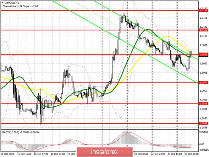 GBP/USD: план на американскую сессию 26 октября (разбор утренних сделок). Медведи пытаются защитить сопротивление 1.3053
