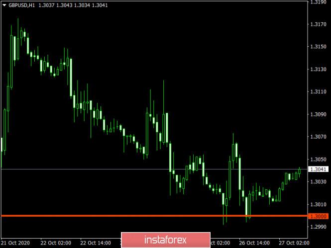 Торговый план по EUR/USD и GBP/USD на 27.10.2020