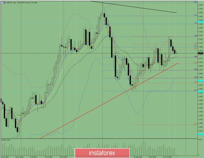 Индикаторный анализ. Дневной обзор на 27 октября 2020 года  по валютной паре GBP/USD