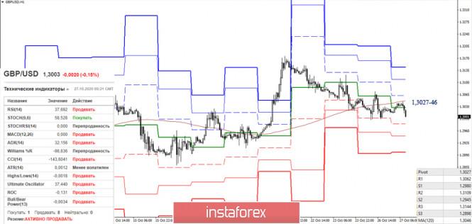 EUR/USD и GBP/USD 27 октября – рекомендации технического анализа