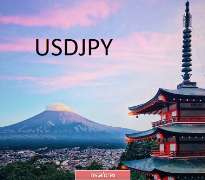 analytics5f97e00d68d5e - Торговая идея по USDJPY