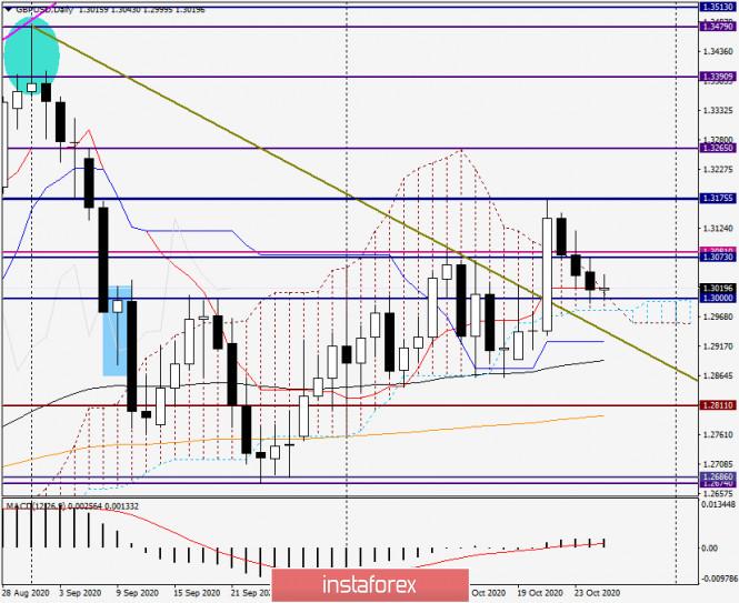 Анализ и прогноз по GBP/USD на 27 октября 2020 года