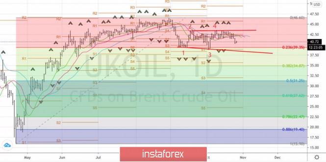 analytics5f97f5c63dac3 - Наступит ли нефть на старые грабли?