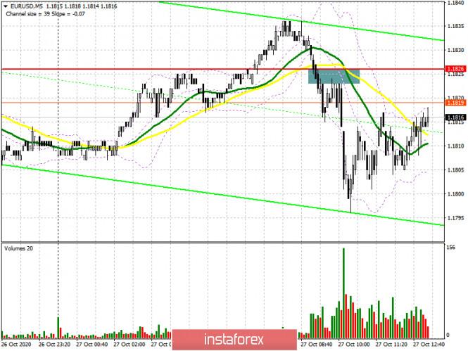 analytics5f98065627831 - EUR/USD: план на американскую сессию 27 октября (разбор утренних сделок). Покупателям евро не хватает хороших новостей. Медведи