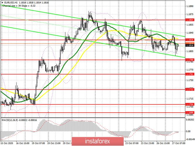 analytics5f98065da92af - EUR/USD: план на американскую сессию 27 октября (разбор утренних сделок). Покупателям евро не хватает хороших новостей. Медведи