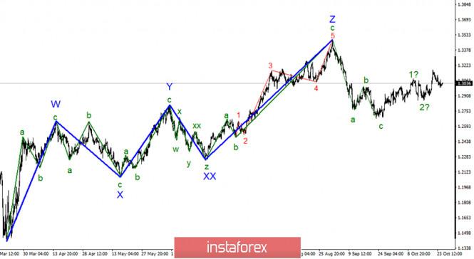 analytics5f981d73d35e3 - Анализ GBP/USD 26 октября. Волновая картина допускает продолжение роста британской валюты