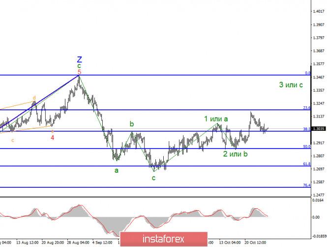 analytics5f981d7a7a0bf - Анализ GBP/USD 26 октября. Волновая картина допускает продолжение роста британской валюты