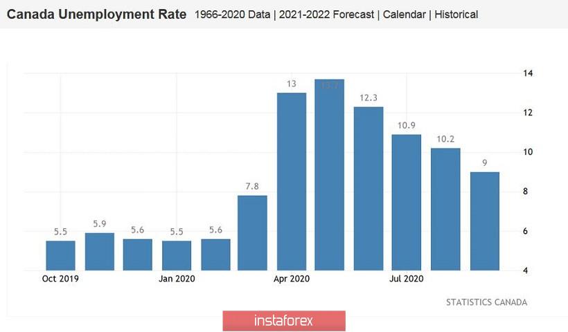 USD/CAD: ব্যাংক অফ কানাডা এর অক্টোবরের মিটিং প্রসঙ্গে