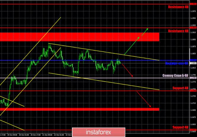 analytics5f98b4f051422 - Горящий прогноз и торговые сигналы по паре EUR/USD на 28 октября. Отчет COT (Commitments of Traders). Полнейший флэт и надежды