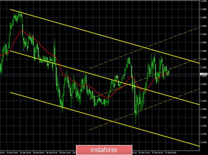 analytics5f98b4f8b0e92 - Горящий прогноз и торговые сигналы по паре EUR/USD на 28 октября. Отчет COT (Commitments of Traders). Полнейший флэт и надежды