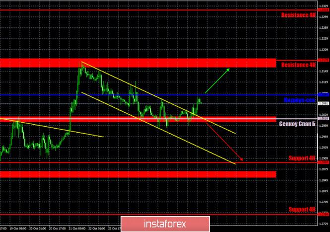 analytics5f98b5395b83b - Горящий прогноз и торговые сигналы по паре GBP/USD на 28 октября. Отчет COT (Commitments of traders). Трейдеры ждут информации