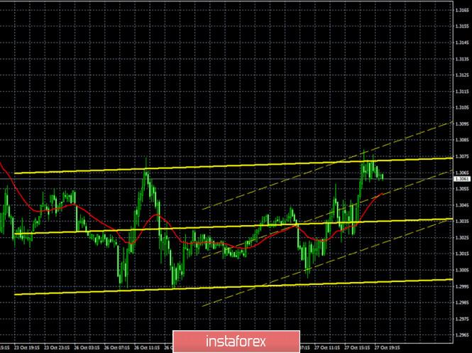 analytics5f98b53f7d16f - Горящий прогноз и торговые сигналы по паре GBP/USD на 28 октября. Отчет COT (Commitments of traders). Трейдеры ждут информации
