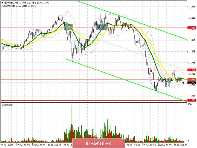 analytics5f98ecc19ce2d - EUR/USD: план на европейскую сессию 28 октября. Commitment of Traders COT отчеты (разбор вчерашних сделок). Давление на евро