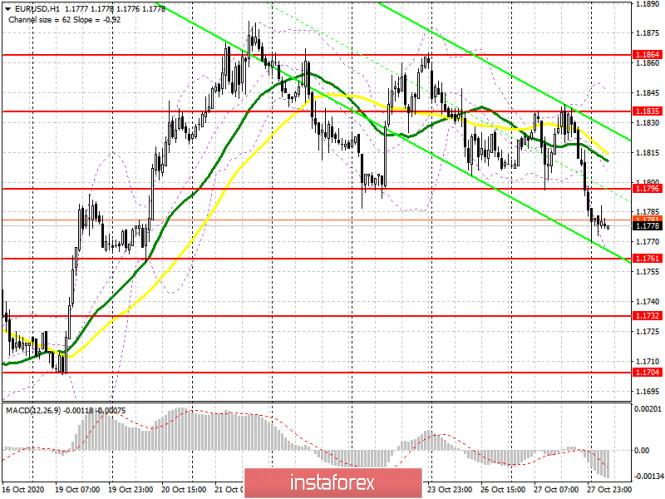 analytics5f98eccac6d84 - EUR/USD: план на европейскую сессию 28 октября. Commitment of Traders COT отчеты (разбор вчерашних сделок). Давление на евро