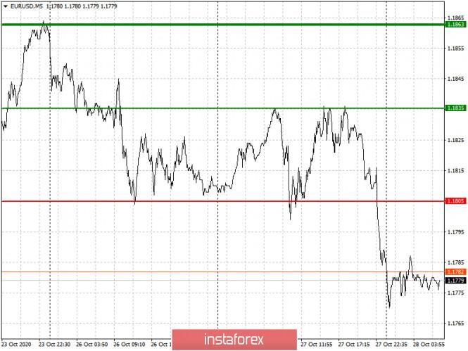 analytics5f9904de4aff9 - Простые рекомендации по входу в рынок и выходу для начинающих трейдеров. (разбор сделок на форекс). Валютные пары EURUSD