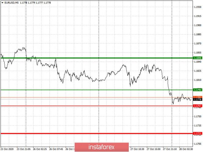 analytics5f9904e577abe - Простые рекомендации по входу в рынок и выходу для начинающих трейдеров. (разбор сделок на форекс). Валютные пары EURUSD