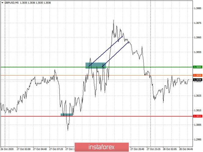 analytics5f9904ece7c0f - Простые рекомендации по входу в рынок и выходу для начинающих трейдеров. (разбор сделок на форекс). Валютные пары EURUSD