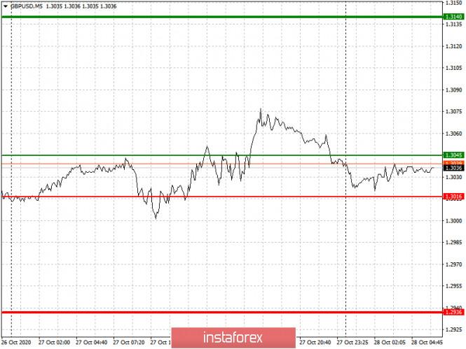 analytics5f9904f5bbe47 - Простые рекомендации по входу в рынок и выходу для начинающих трейдеров. (разбор сделок на форекс). Валютные пары EURUSD