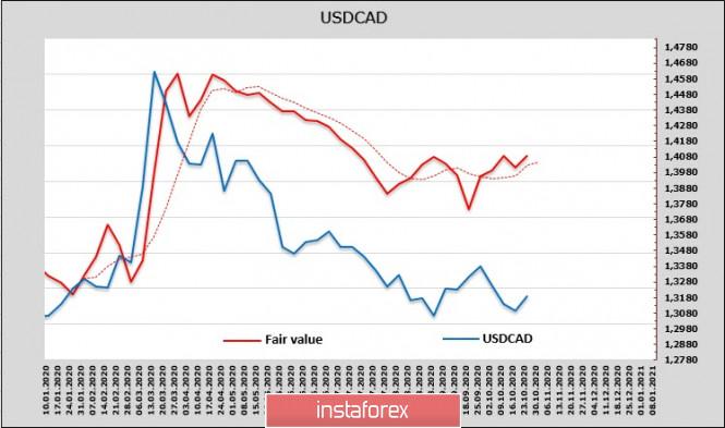 analytics5f990e25e9a89 - Рост напряженности в пользу защитных активов. Обзор USD, CAD, JPY