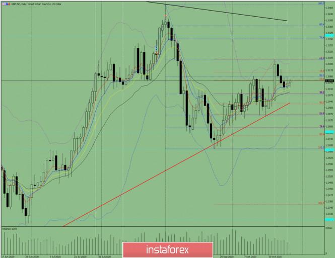 analytics5f991a887bf7e - Индикаторный анализ. Дневной обзор на 28 октября 2020 по валютной паре GBP/USD