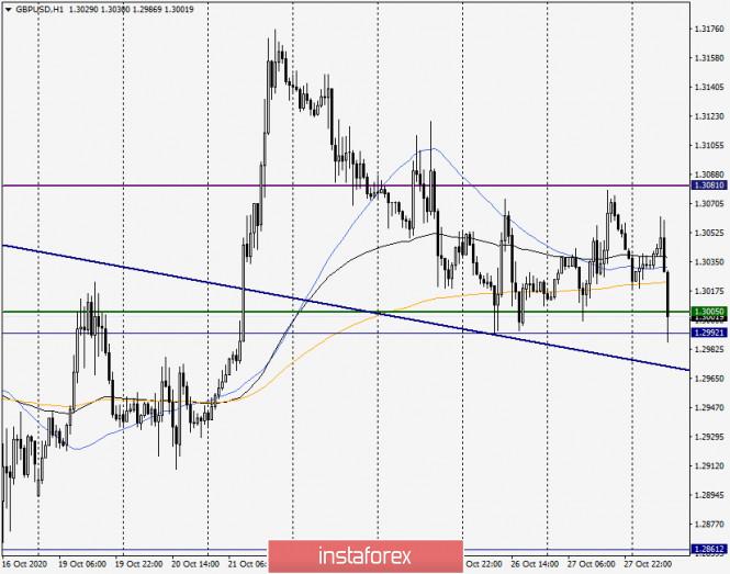 Анализ и прогноз по GBP/USD на 28 октября 2020 года