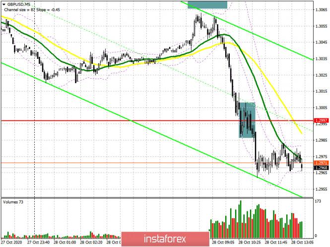 analytics5f995dd5eec82 - GBP/USD: план на американскую сессию 28 октября (разбор утренних сделок). Фунт просел на фоне отсутствия новостей и прогресса