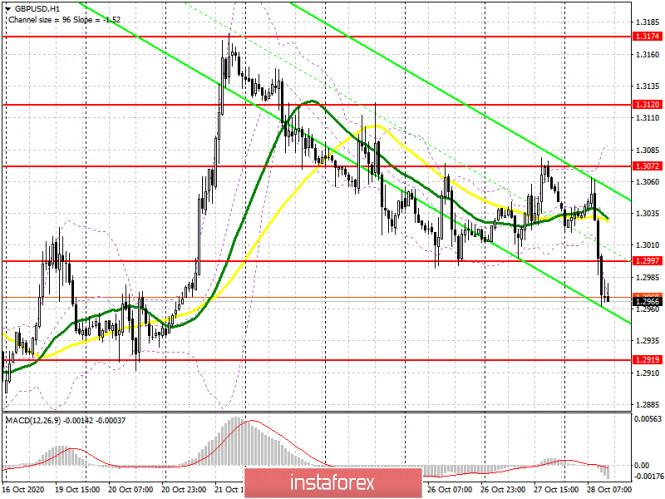 analytics5f995de700174 - GBP/USD: план на американскую сессию 28 октября (разбор утренних сделок). Фунт просел на фоне отсутствия новостей и прогресса