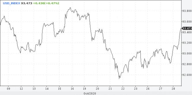 analytics5f99644e6f3a3 - Стоит ли присматриваться к покупкам доллара?
