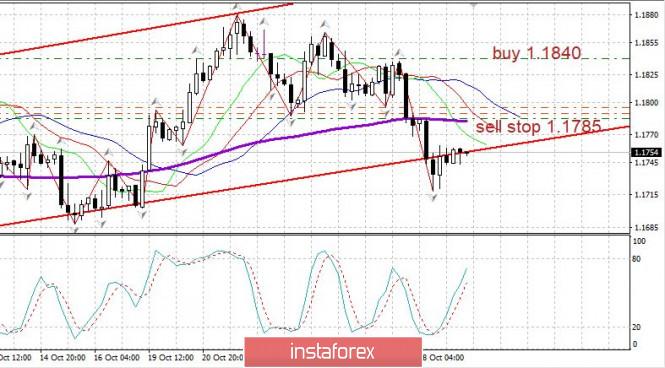 Торговый план EURUSD 29.10.2020. Сovid19 в мире. Рынок США резко упал перед выборами