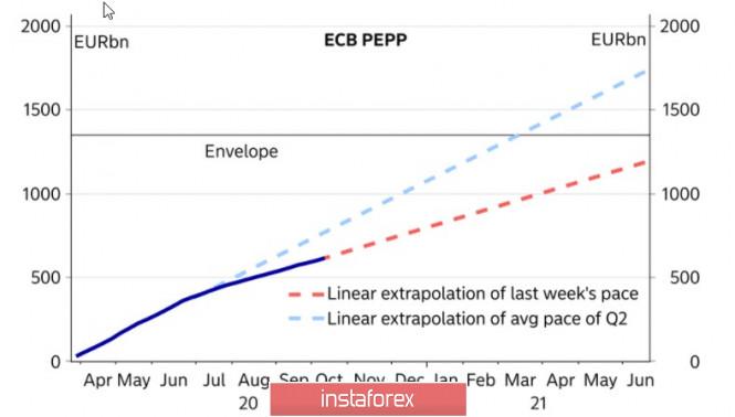 Жесткие ограничительные меры в Европе спровоцировали панические распродажи. Обзор USD, EUR, GBP