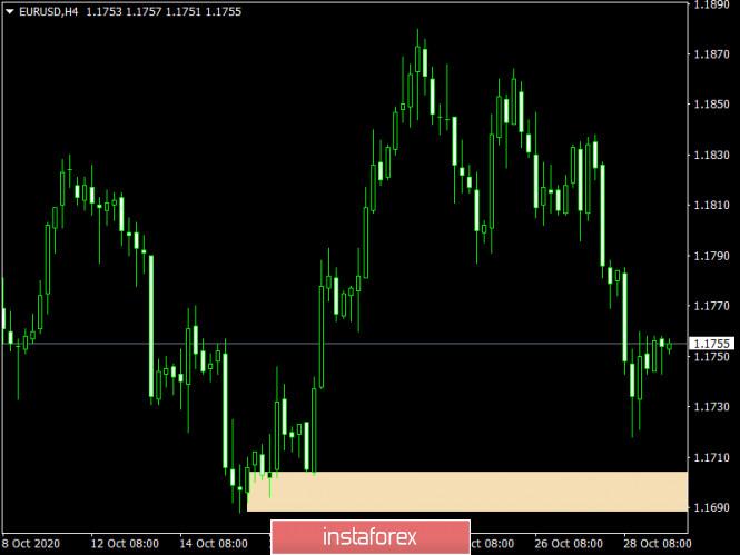 Торговый план по EUR/USD и GBP/USD на 29.10.2020