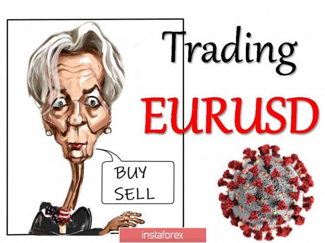 Торговые рекомендации по валютной паре EURUSD – расстановка торговых ордеров (29 октября)