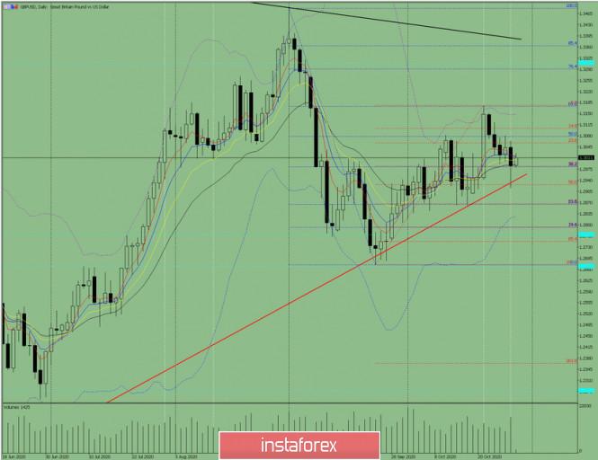 Индикаторный анализ. Дневной обзор на 29 октября 2020 года  по валютной паре GBP/USD