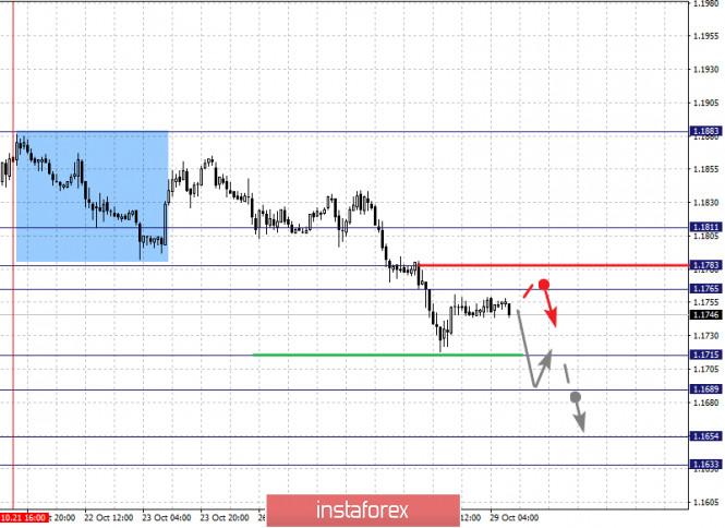 Фрактальный анализ по основным валютным парам на 29 октября