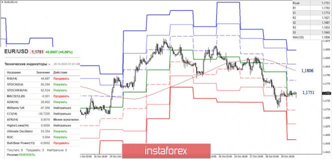 EUR/USD и GBP/USD 29 октября – рекомендации технического анализа