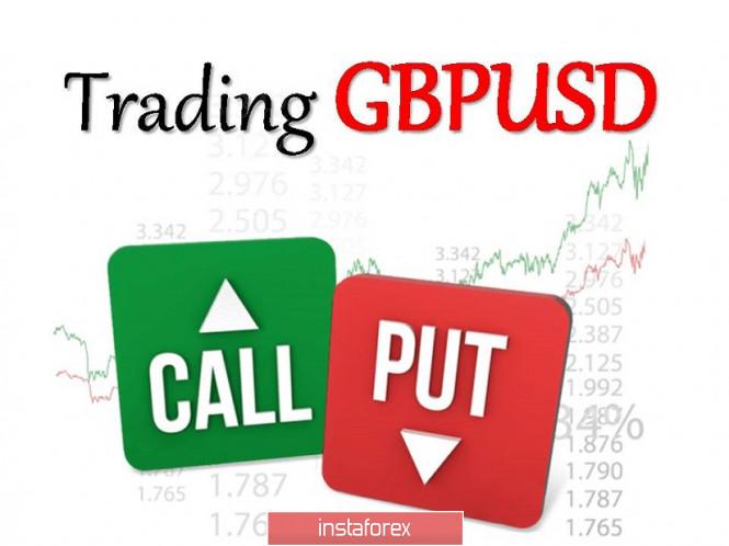 Торговые рекомендации по валютной паре GBPUSD – расстановка торговых ордеров (29 октября)