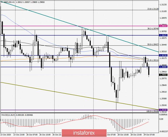 Анализ и прогноз по GBP/USD на 29 октября 2020 года