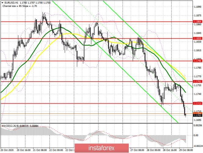 EUR/USD: план на американскую сессию 29 октября (разбор утренних сделок). Продавцы евро гнут свою линию перед итогами заседания
