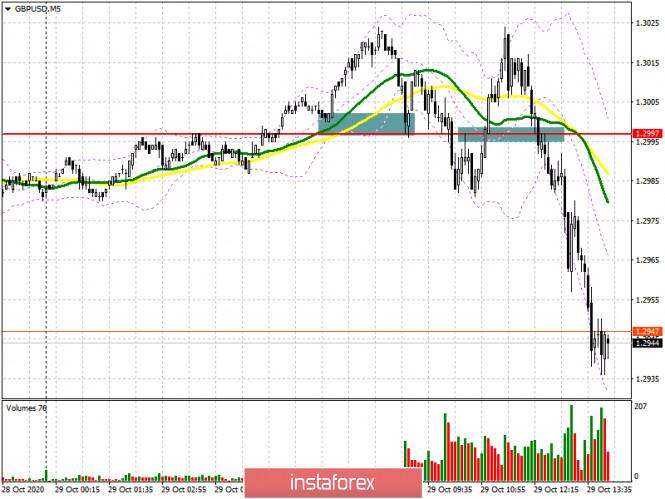 GBP/USD: план на американскую сессию 29 октября (разбор утренних сделок). Фунт возвращается к недельным минимумам после небольшой