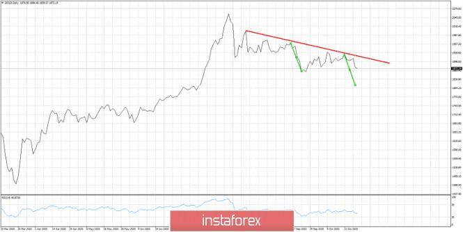 Gold price in bearish trend