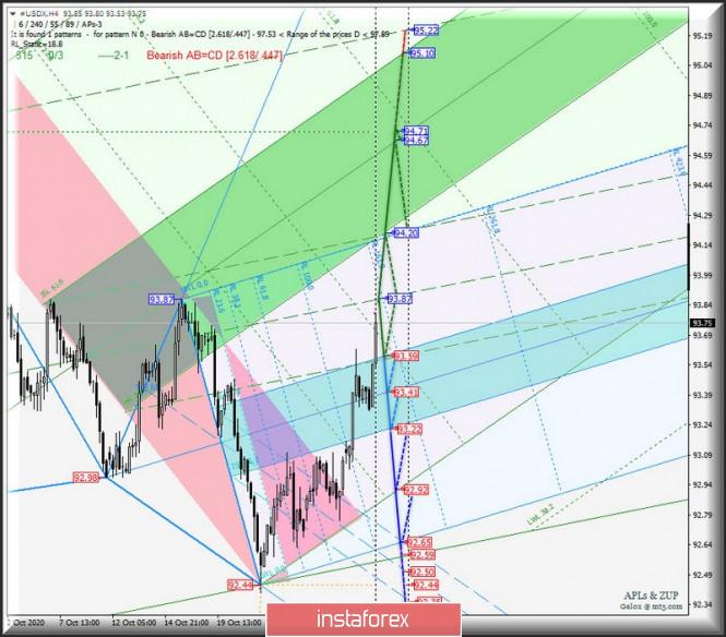 US Dollar Index и главный кросс-инструмент EUR/GBP - h4. Комплексный анализ APLs & ZUP вариантов движения c 30 октября