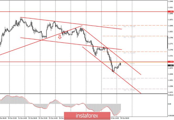 Аналитика и торговые сигналы для начинающих трейдеров. Как торговать валютную пару EUR/USD 30 октября? План по открытию и