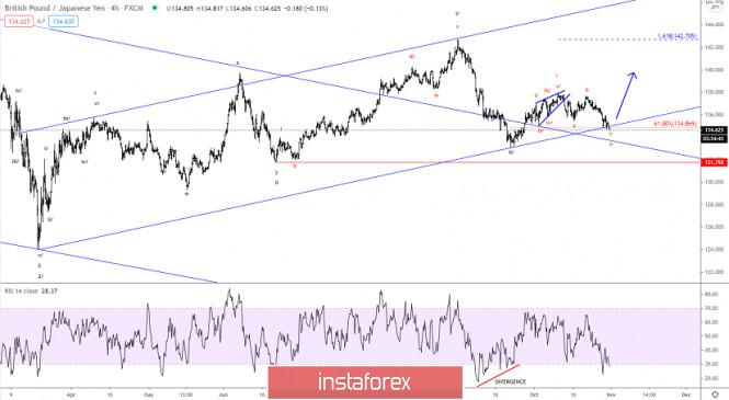 Elliott wave analysis of GBP/JPY for October 30, 2020